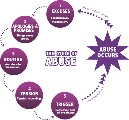 the different types of abuses in abusive relationships